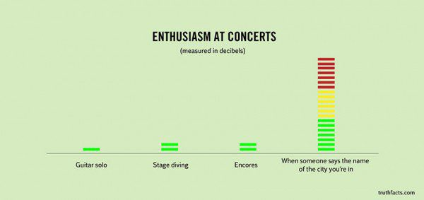 33 Painfully Accurate Graphs About Daily Life 27