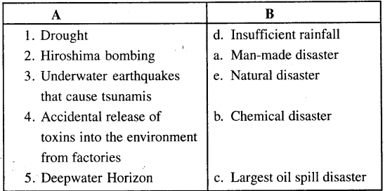 ICSE Solutions for Class 8 Geography Voyage Chapter 5 Natural and Man-made Disasters With Case Studies 2