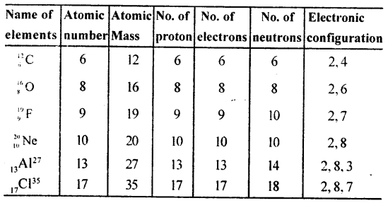 Selina Concise Chemistry Class 8 ICSE Solutions - Atomic Structure 2