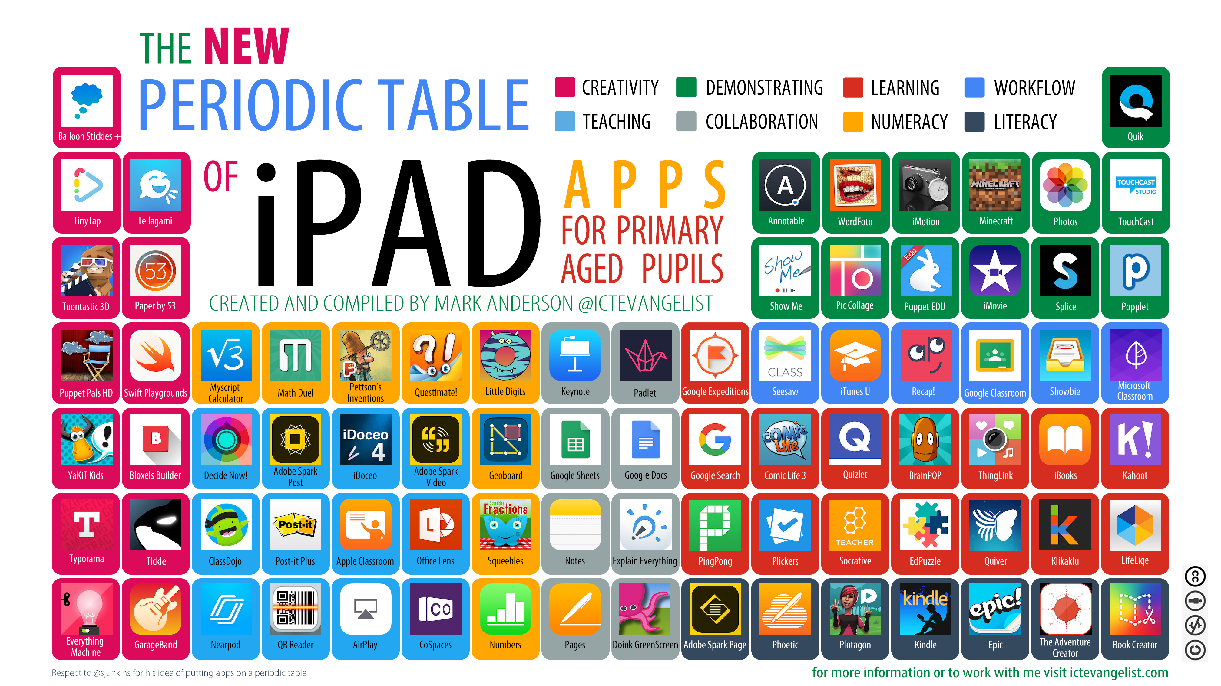 21st Century Teaching Periodic Table Of Ipad Apps For