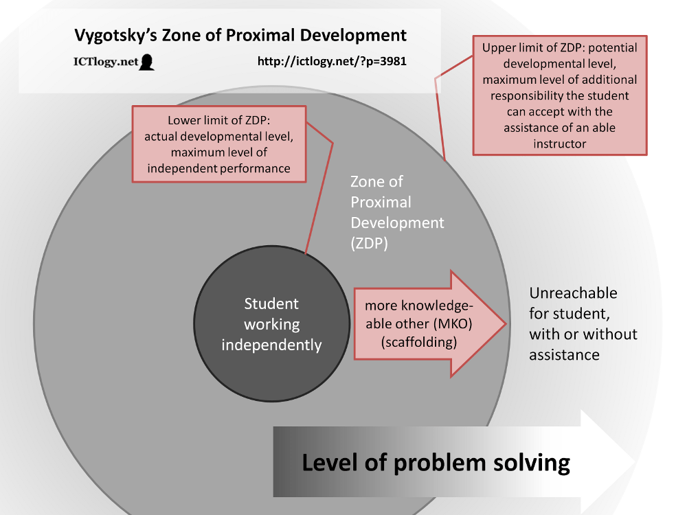 Zone Vygotsky Example Development Proximal