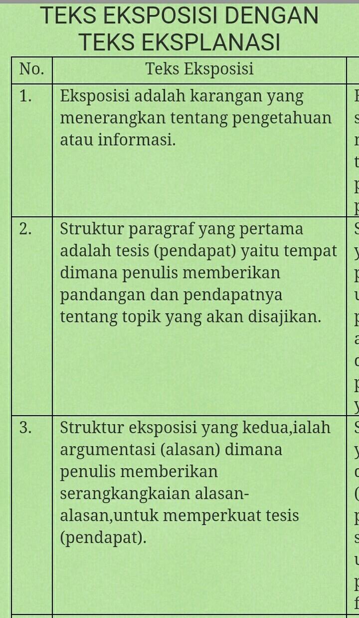 Struktur Teks Argumentasi : struktur, argumentasi, Perbedaan, Eksplanasi, Eksposisi, Pendidikan