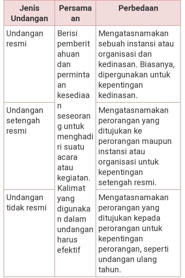 Contoh Surat Undangan Setengah Resmi Download Surat Undangan Materi Kelas V Sd Tema 7 Gurune Setelah Dibahas Mengenai Beberapa Contoh Surat Undangan Resmi Dimulai Dari Surat Undangan Perusahaan Surat Undangan