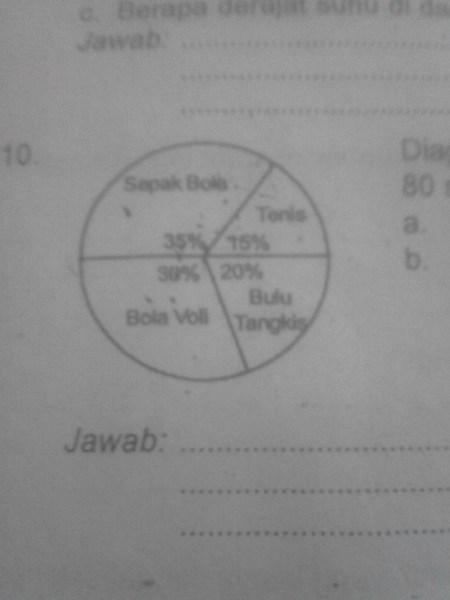 Diagram lingkaran kelas 5 sd diagram collection diagram diagram lingkaran di atas menunjukkan jenis olahraga yang di sukai diagram lingkaran di atas menunjukkan jenis ccuart Gallery