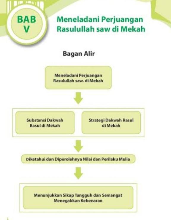 Substansi Dakwah Rasulullah Di Mekkah : substansi, dakwah, rasulullah, mekkah, Strategi, Dakwah, Rasulullah, Mekah, Brainly