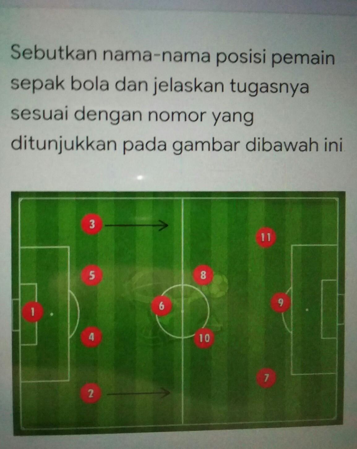 Gambar Posisi Pemain Sepak Bola : gambar, posisi, pemain, sepak, Sebutkan, Posisi, Pemain, Dalam, Permainan, Sepak