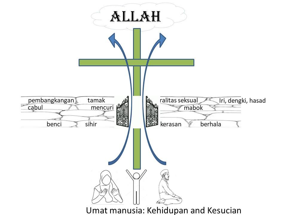 Memahami & Menerima Karunia Kehidupan dari Isa Al-Masih