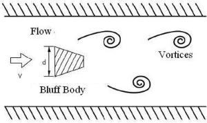 vortex-flow-meter-measuring-principle