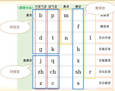 調音方法による分類