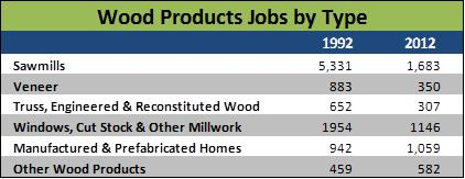 timber jobs by type idaho