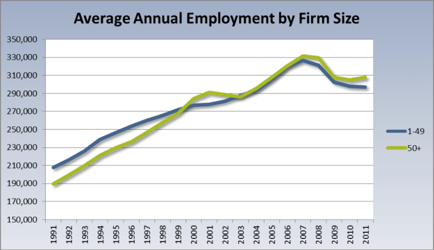 idaho employment by firm size