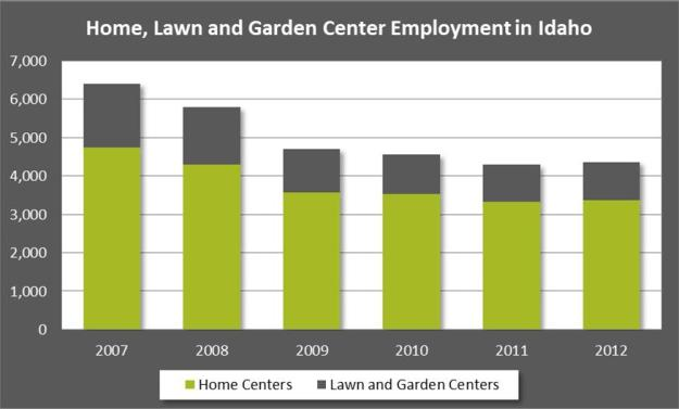 idaho_garden_center_employment