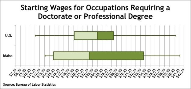 doctorate wages