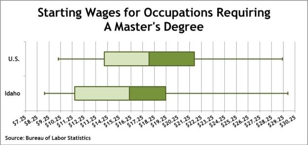 masters wages