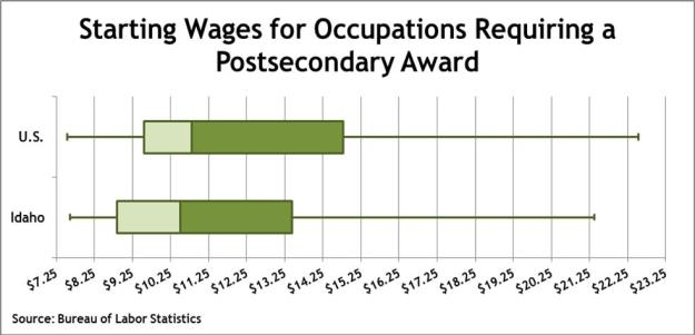 postsecondary wages