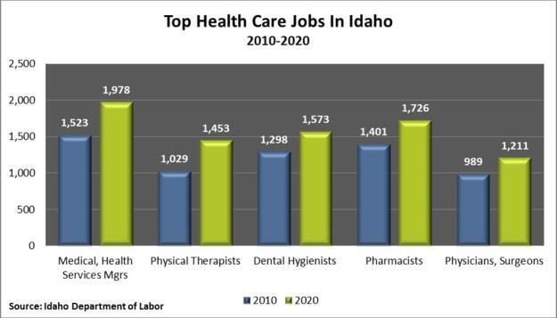 top health jobs