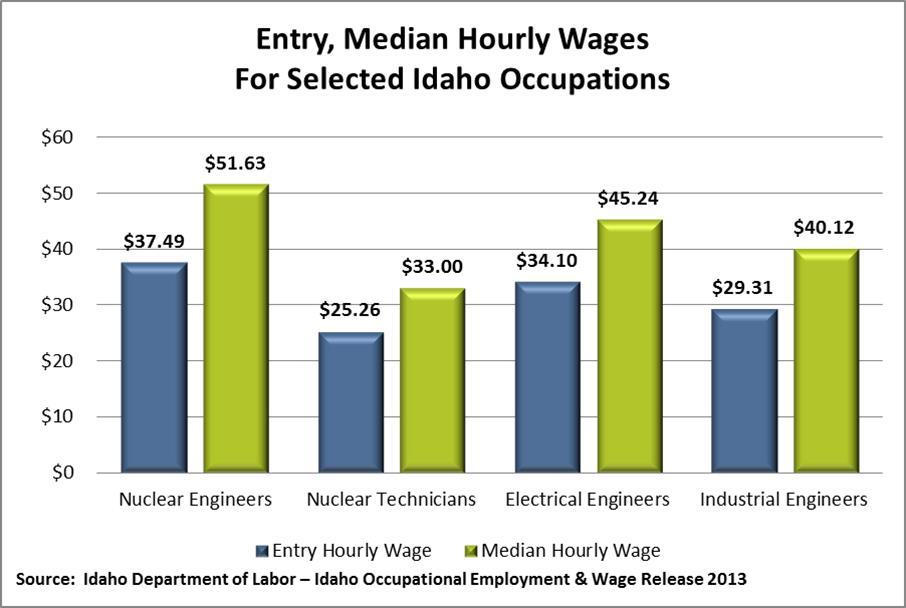 Engineer Environmental Salary 2018 2019 2020 Ford Cars