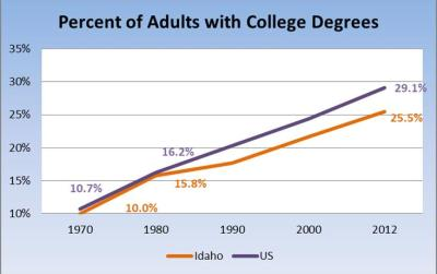 Adults_college degrees graph