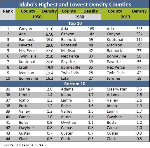 Density table 2