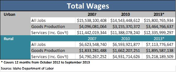Total Wages_table 2