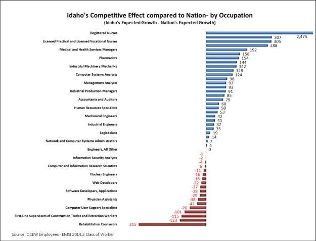 Competetive effect graph AM