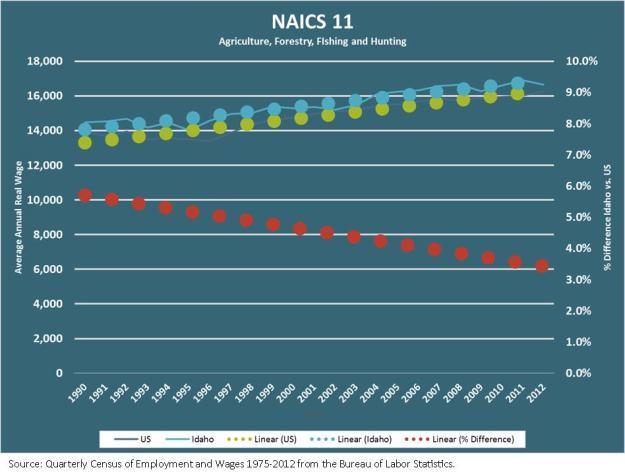NAICS 11