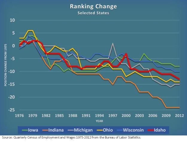 Ranking change