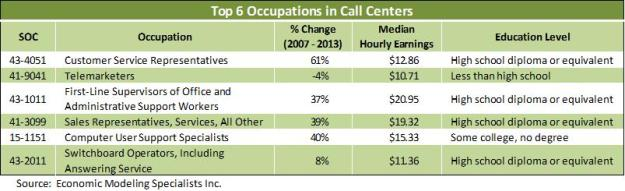 Call Center table