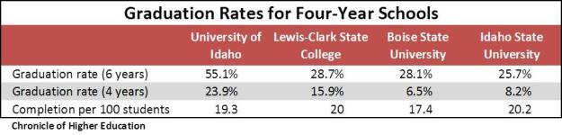 Grad rates for 4 year schools