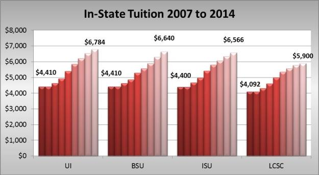 In state tuition 07-14 graph