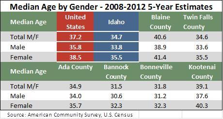Median Age by Gender