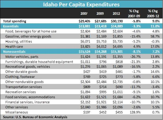 Idaho per capita expenditures