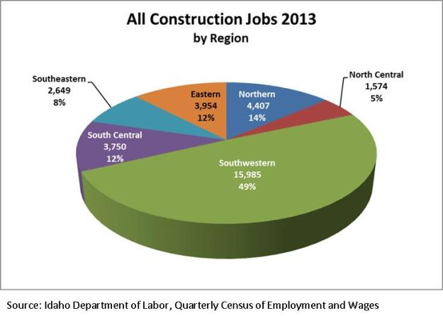 All Construction jobs 2013