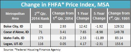 Change in FHFA price index