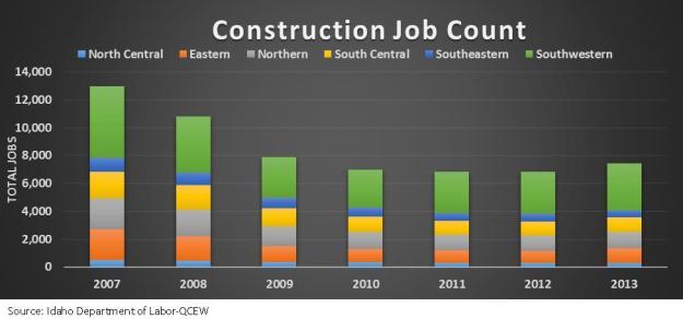Construction Job County