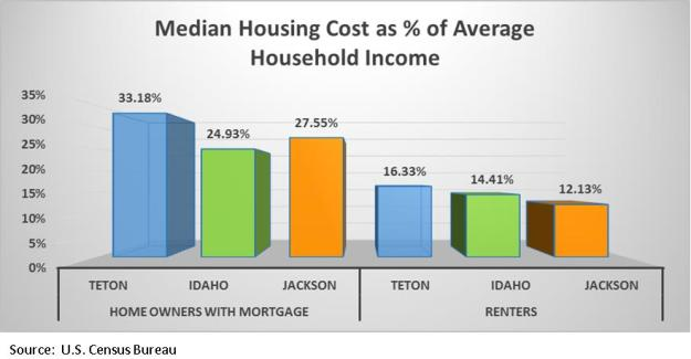 housing costs as percent