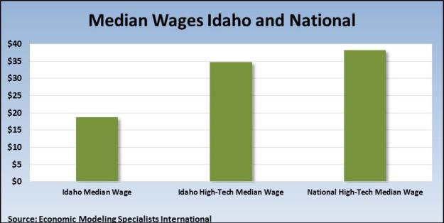 Median wages