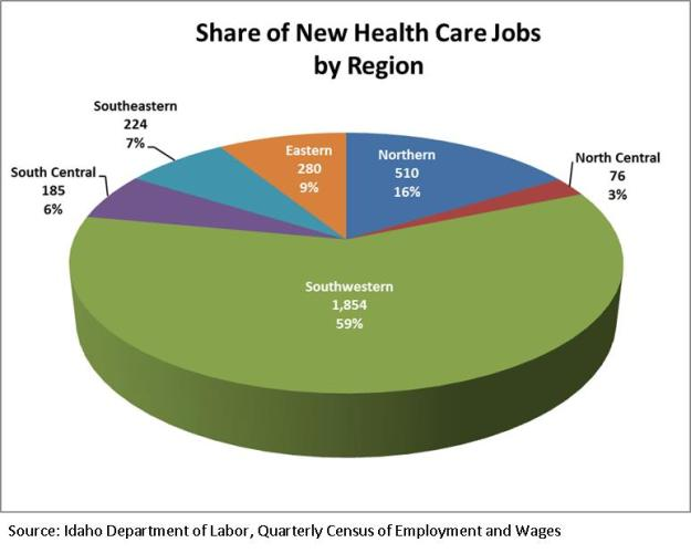 Share of new health care jobs