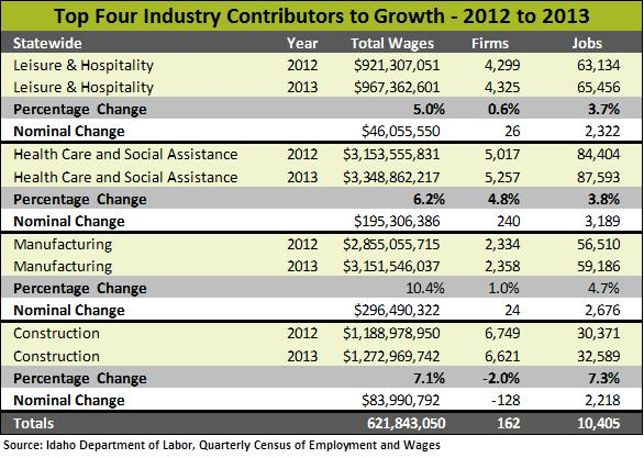 Table of 4 industries