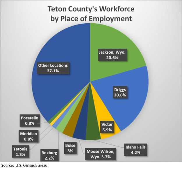 Tetons workforce