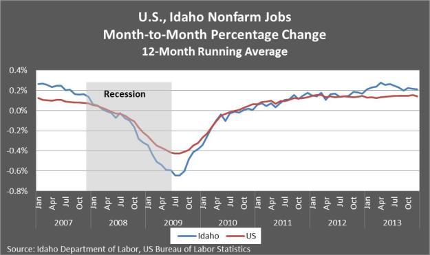 US, Idaho Nonfarm jobs