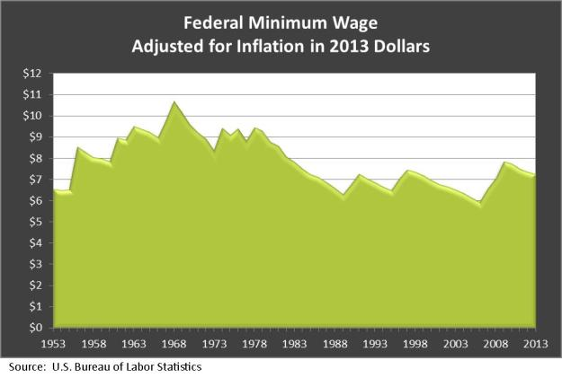 Fed minimum wage inflation