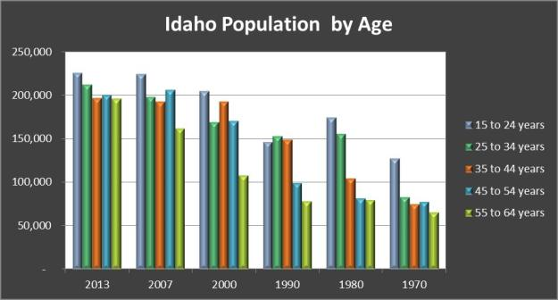 Idaho Population by Age