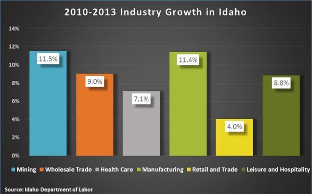 Industry growth in idaho