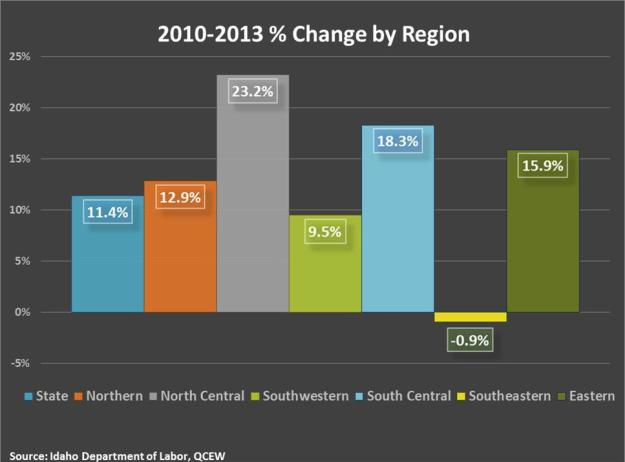 Percent change by region