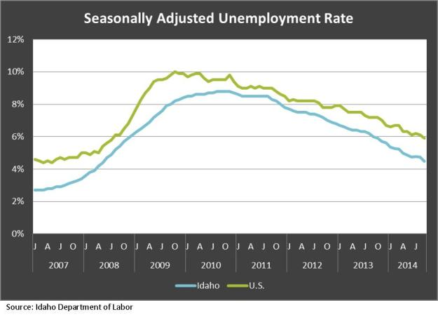 Seasonaly Adj Unemployment Rate