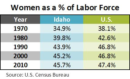 woman as percent of Labor Force