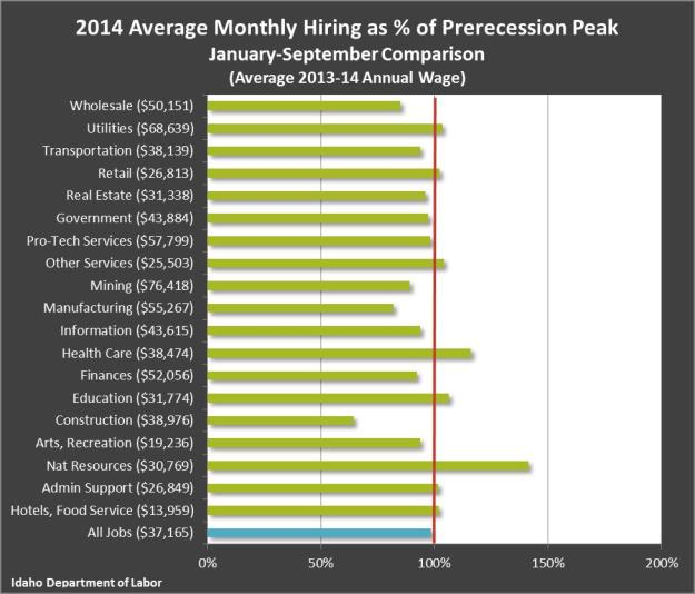 2014 Avg. Monthly Hirings as %