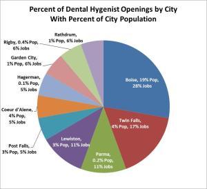 Dental hy pie chart