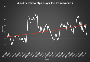 Pharmacist opening graph